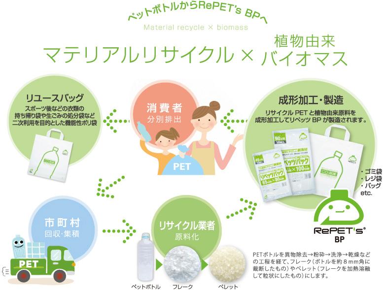 マテリアルリサイクル図