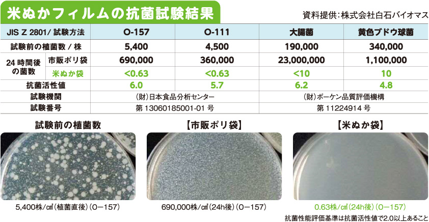 米ぬかフィルムの抗菌試験結果