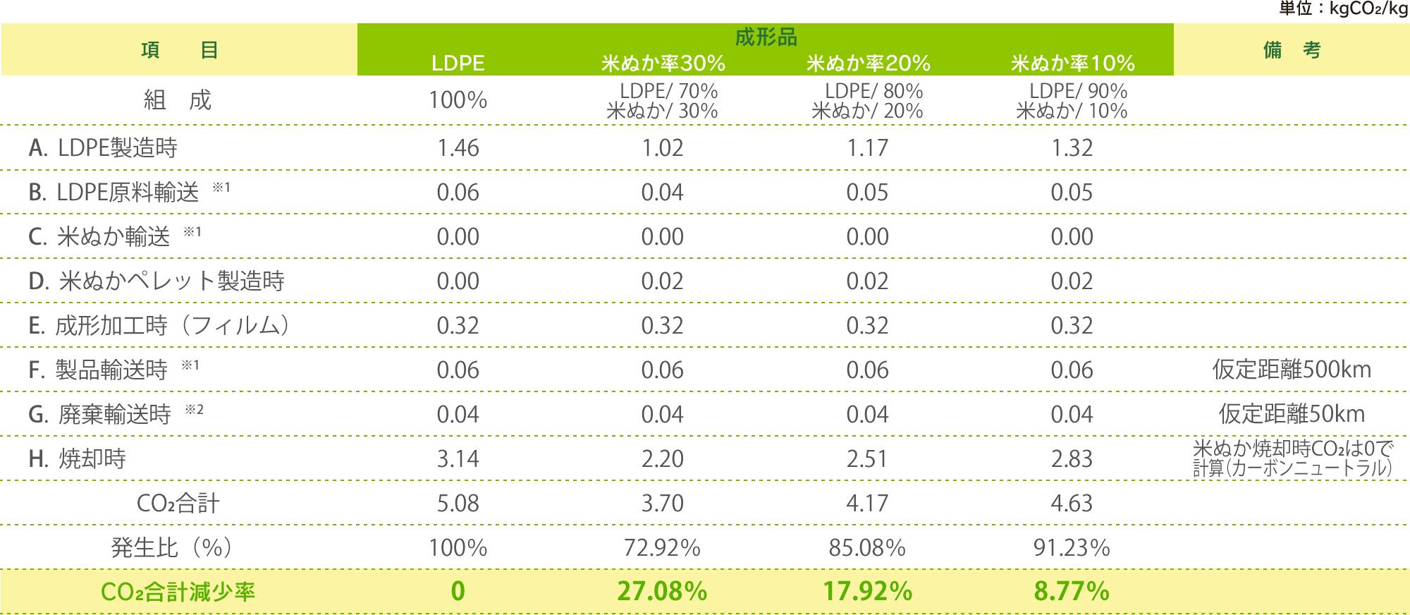 LDPE製品と米ぬか樹脂とのCO2排出量比較